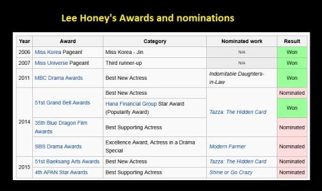 Biodata Honey Lee (1)